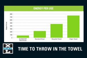 Energy per Use - Hand Dryers Vs Paper Towels
