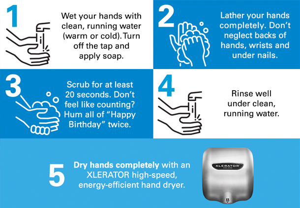 Wet, Lather, Scrub, Rinse, and Dry are the 5 steps in hand washing and drying