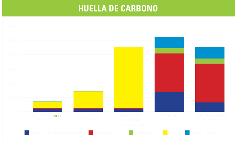 carbon footprint chart